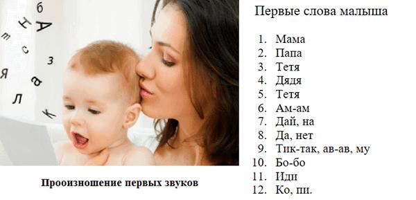 Photo of В каком возрасте дети начинают говорить первые слова осознанно, предложениями